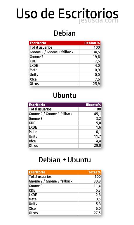 Porcentaje de uso de escritorios KDE, Gnome, XFCE, Unity, LXDE y Mate