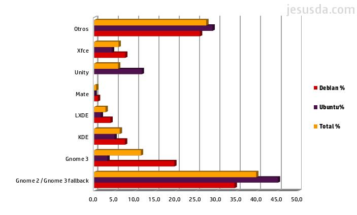 Comparativa de uso de escritorios en Debian y Ubuntu