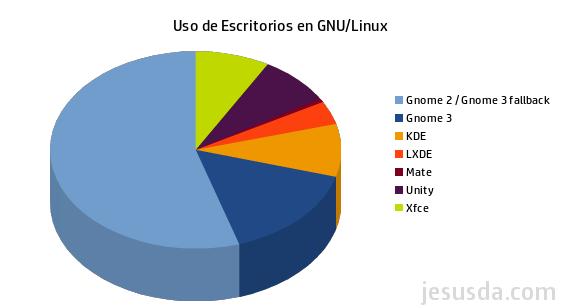 Ranking de uso de escritorios en Linux