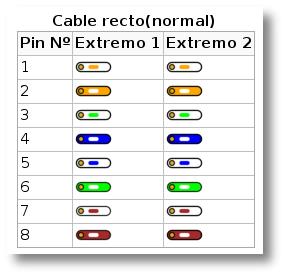 Esquema de grimpado de cables según el modelo 568-B